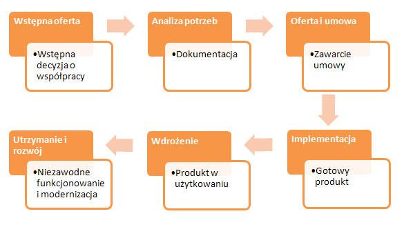 etapy-powstawania-projektu-informatycznego