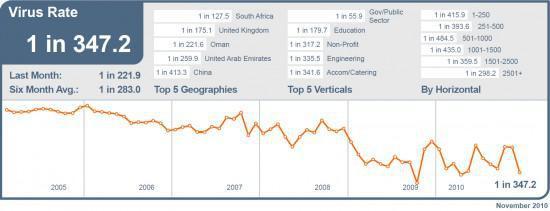 virus-rate-nov-20101-550x211